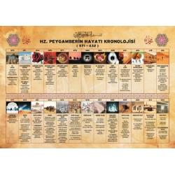 Peygamberimizin Hayatı Kronolojisi